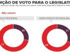 Datafolha: 72% ainda não sabem em quem votar para deputado federal