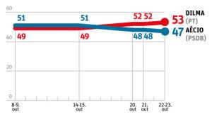 Dilma atinge 53% e abre 6 pontos de vantagem sobre Aécio, diz Datafolha