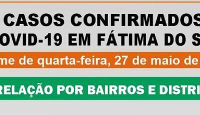 Saúde divulga os bairros que estão localizados os 53 casos confirmados de Covid-19 em Fátima do Sul