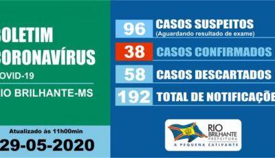A situação desandou em Rio Brilhante já são 38 casos da Covid-19 confirmados
