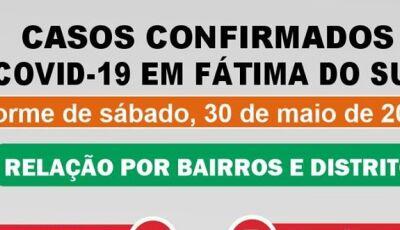 Saúde divulga onde estão os 66 casos confirmados de Covid-19 por bairros e distrito em Fátima do Sul
