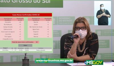 Fátima do Sul é a 5ª do MS com mais frequência dos casos da Covid-19