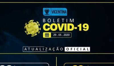 Vicentina tem mais 05 casos confirmados de Covid-19 e sobe para 27 e tem 68 casos suspeitos
