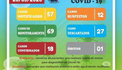 Vicentina tem mais 03 casos confirmados nas últimas 24h, todos trabalhadores da JBS, total de 18