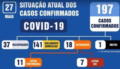 DOURADOS: De terça para quarta foi internado um paciente por coronavírus a cada 4h40