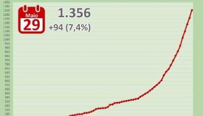 MS teve um caso novo a cada 15 min. nas últimas 24 horas e já tem 1.356 infectados por coronavírus