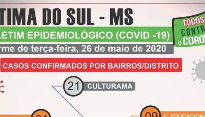 Confira onde estão localizados os 42 casos confirmados de Covid-19 em Culturama e Fátima do Sul