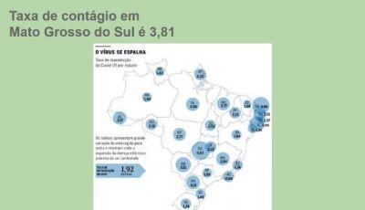 Com 3ª maior taxa de contaminação, MS já tem 1.262 casos de coronavírus e 65 internados