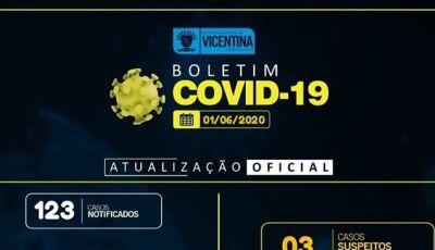 Vicentina sobe 12 novos casos nas últimas 24h, distritos são mais afetados, CONFIRA O BOLETIM