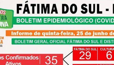 Mais 02 são confirmados e 71 casos suspeitos nas últimas 24h, veja o detalhamento em Fátima do Sul