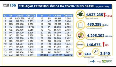 Covid-19: Brasil tem 146 mil mortes e 4,92 milhões de casos acumulados
