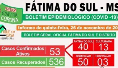 Confira o mapeamento de onde estão os 53 casos ativos em Fátima do Sul