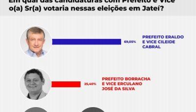 Pesquisa aponta ampla vantagem de Eraldo para a reeleição, confira os números em Jateí