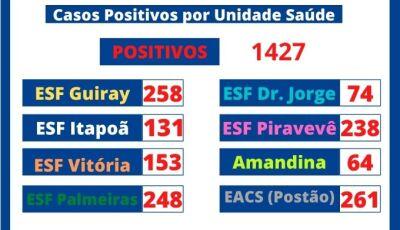 IVINHEMA: Município registra 30 casos positivos de Covid-19 nas últimas 24h