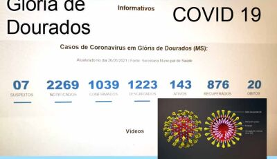 Com 20 óbitos Glória de Dourados aumenta o número de casos ativos da Covid 19