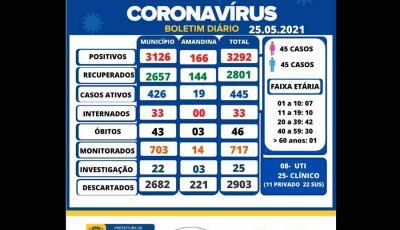 Com explosão de casos, Ivinhema tem 445 infectados com Covid-19