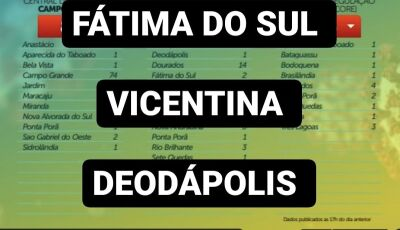 Com dinheiro ou sem dinheiro, na fila por UTI estão na lista Deodápolis, Vicentina e Fátima do Sul