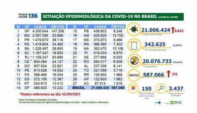 Covid-19: Brasil passa dos 21 milhões de casos acumulados