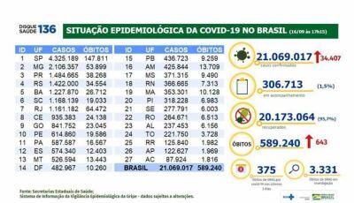 Covid-19: ministério registra 34,4 mil casos e 643 mortes em 24 horas