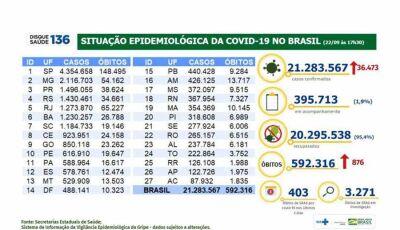 Covid-19: Brasil registra em 24 horas 36.473 novos casos e 876 novas mortes
