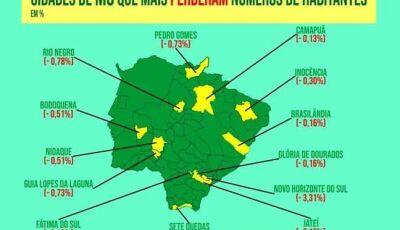 Em um ano, Fátima do Sul e 12 cidades de Mato Grosso do Sul perderam habitantes