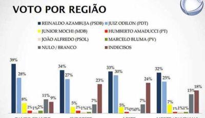 Pesquisa aponta Reinaldo liderando em todas as regiões