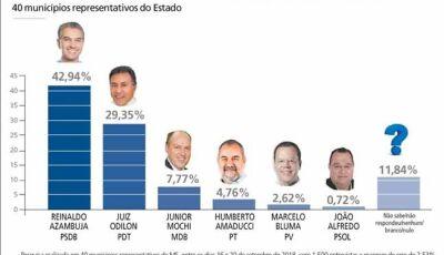 Com chances reais de vencer ainda no 1º turno, Reinaldo Azambuja lidera pesquisa com 42,9% em MS