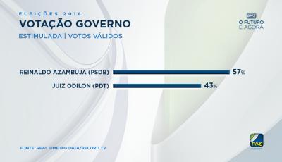 Reinaldo abre 14% e chega com 57% dos votos válidos em nova pesquisa no MS