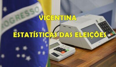 Em Vicentina, 1.520 votos estão entre brancos, nulos e abstenções, Reinaldo teve 57,83% dos votos