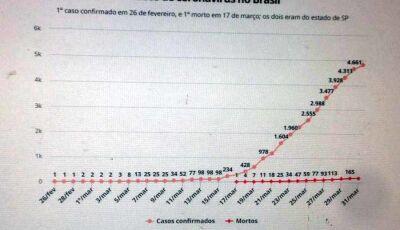 Casos de coronavírus no Brasil em 31 de março