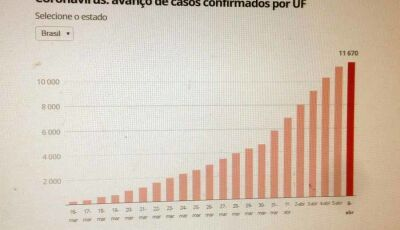 Casos de coronavírus no Brasil em 6 de abril