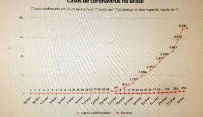 Casos de coronavírus no Brasil em 2 de abril