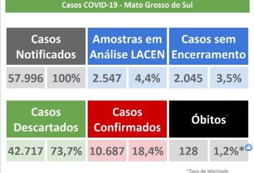 91% das cidades de MS tem casos de Covid-19.