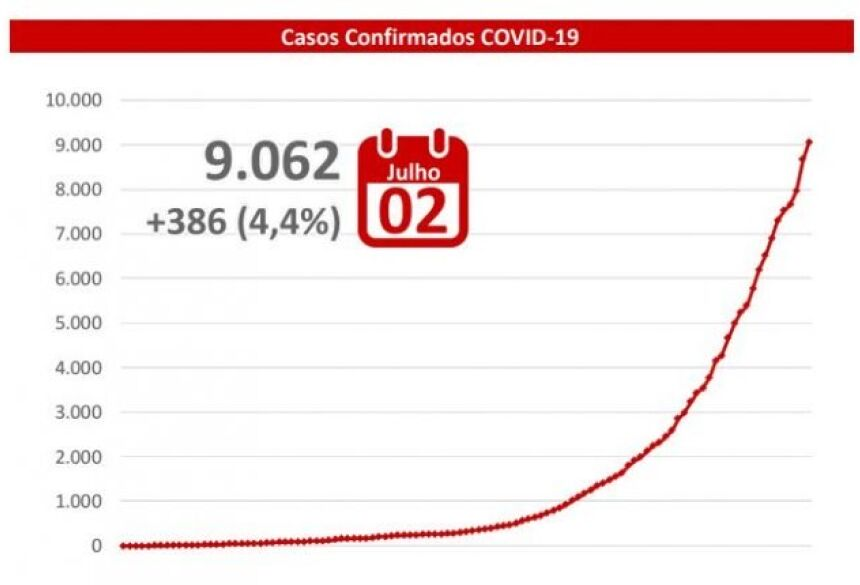 MS já tem 49.538 notificações, das quais 36.687 foram descartadas.