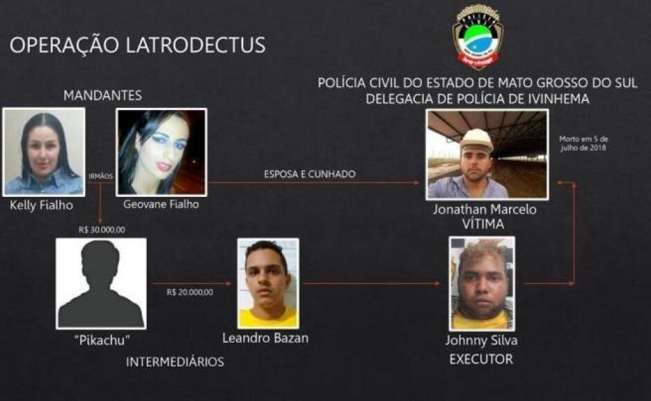 PC deflagra 'Operação Latrodectus' e prende quatro envolvidos na morte de empresário