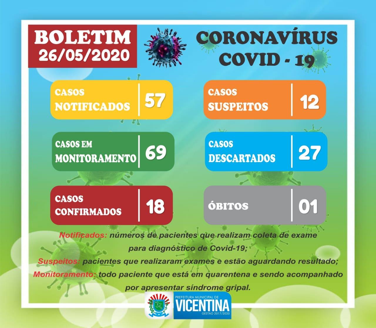 VICENTINA - BOLETIM CORONAVÍRUS
