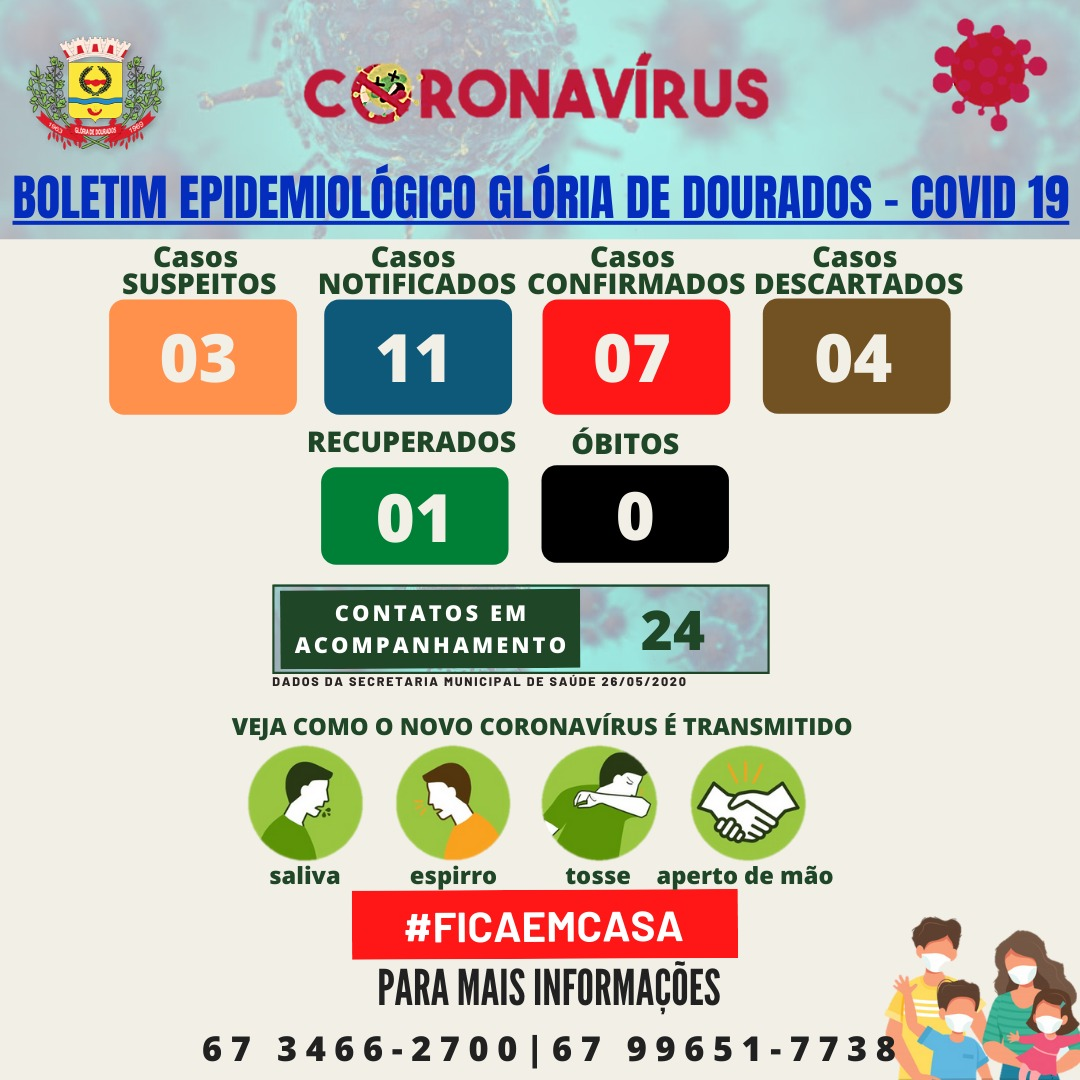GLÓRIA DE DOURADOS - BOLETIM COVID-19