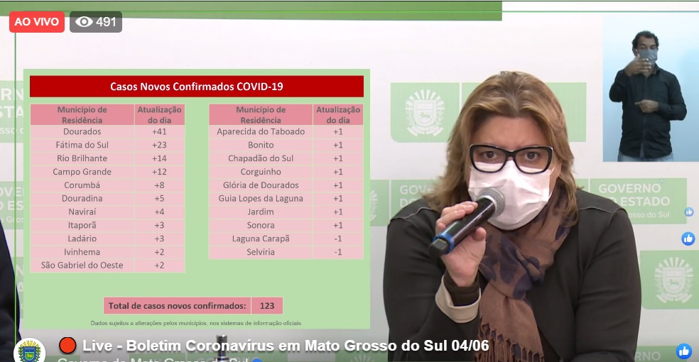 BOLETIM COVID-19 EM FÁTIMA DO SUL