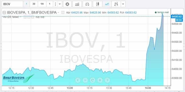 Bolsa de valores disparou - Reprodução: G1